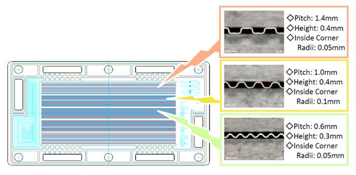 3種類の流路を形成したセパレーター