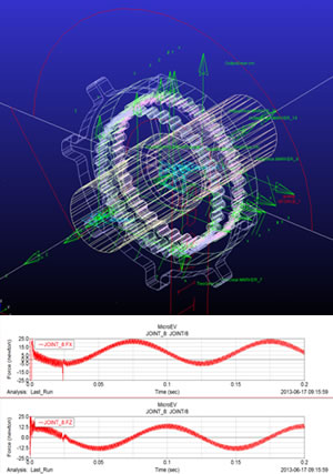 Analysis of Cycloid Reduction Gears